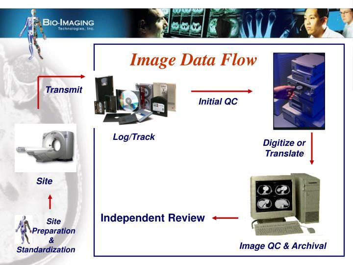 Image Data Flow
