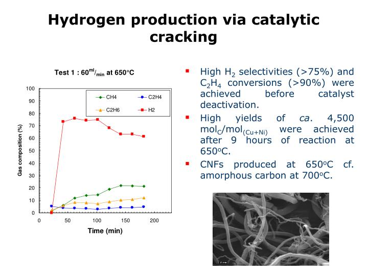 Hydrogen production via catalytic cracking