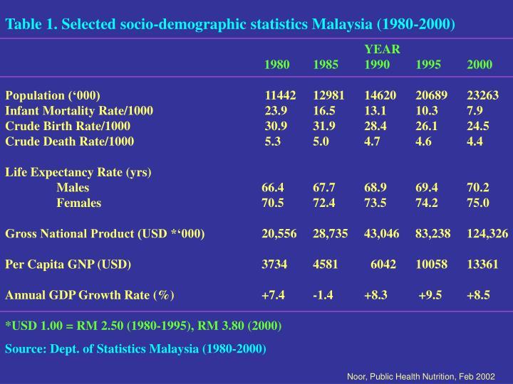 Table 1. Selected socio-demographic statistics Malaysia (1980-2000)