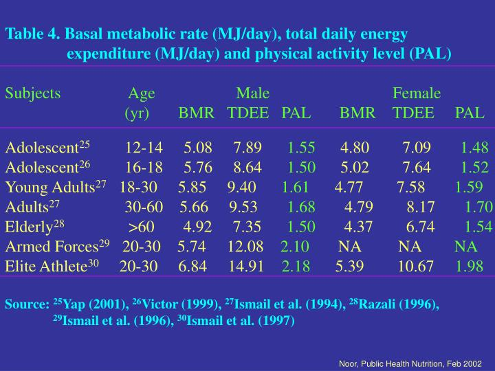 Table 4. Basal metabolic rate (MJ/day), total daily energy