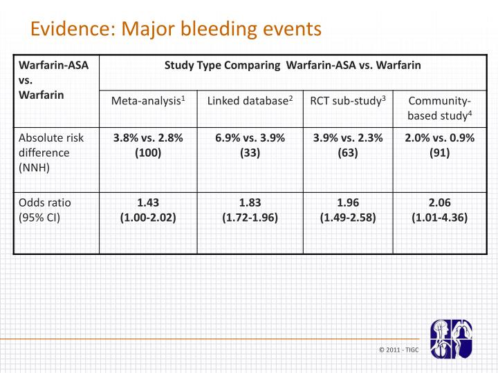 Evidence: Major bleeding events