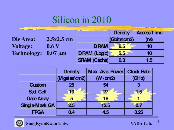 Silicon in 2010