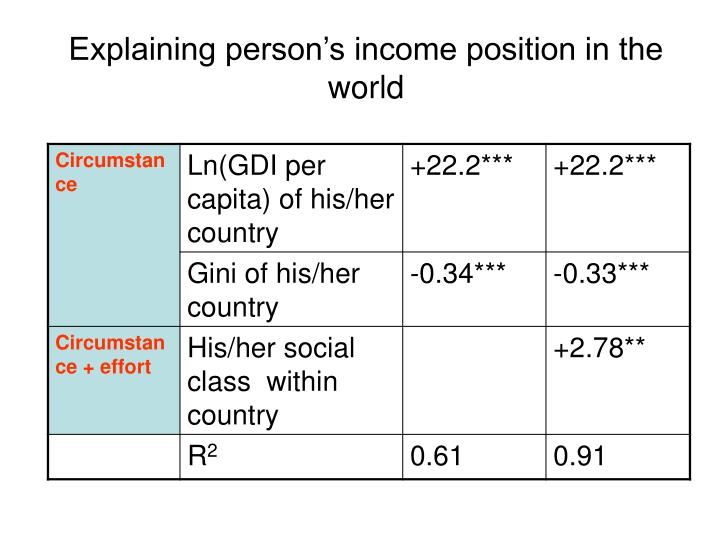 Explaining person's income position in the world