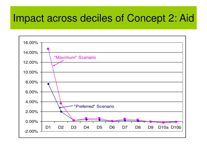 Impact across deciles of Concept 2: Aid