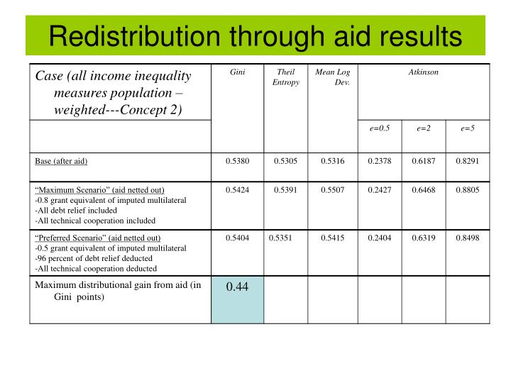 Redistribution through aid results