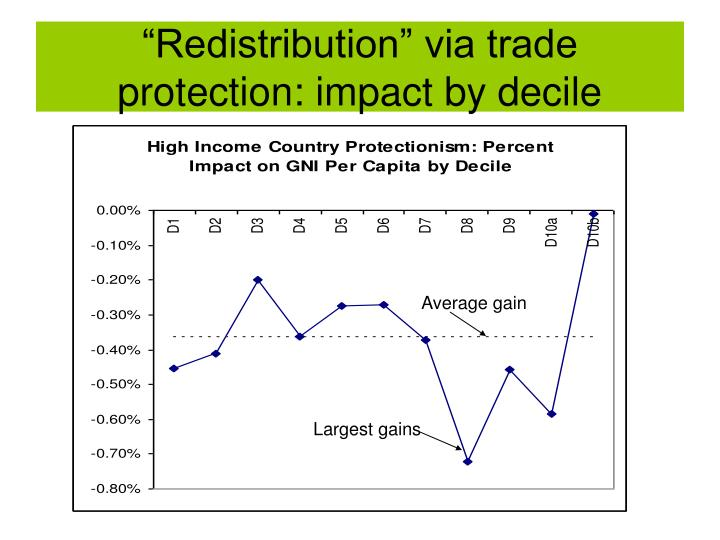 """""""Redistribution"""" via trade protection: impact by decile"""
