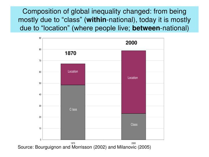 """Composition of global inequality changed: from being mostly due to """"class"""" ("""