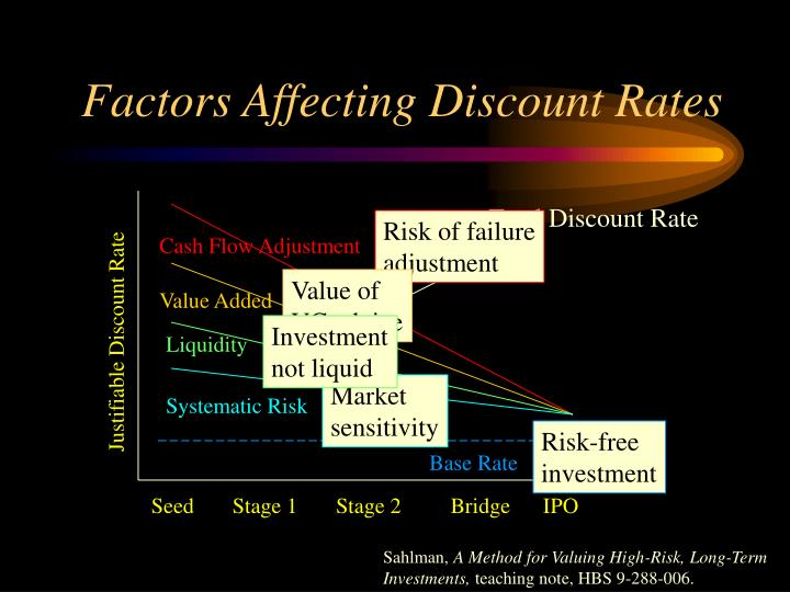 Factors Affecting Discount Rates