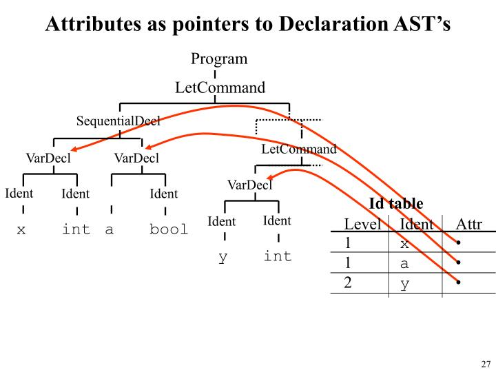 Attributes as pointers to Declaration AST's