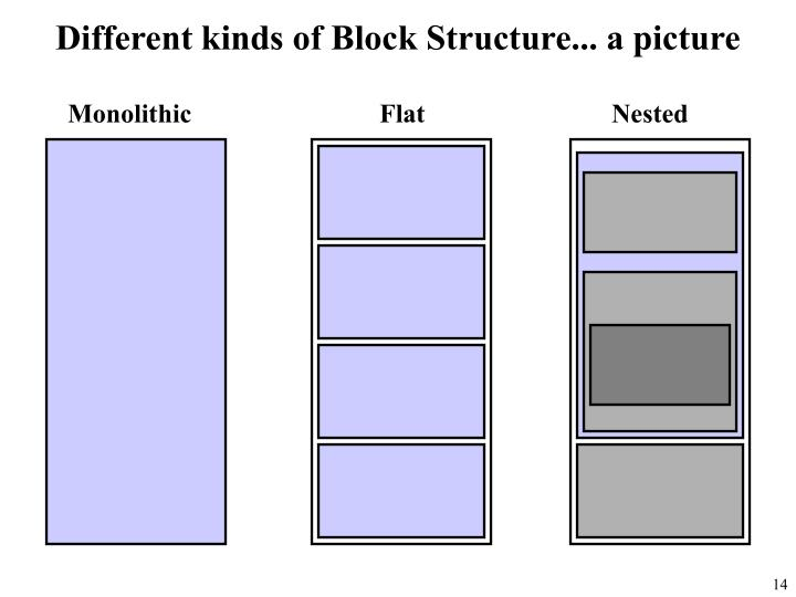 Different kinds of Block Structure... a picture
