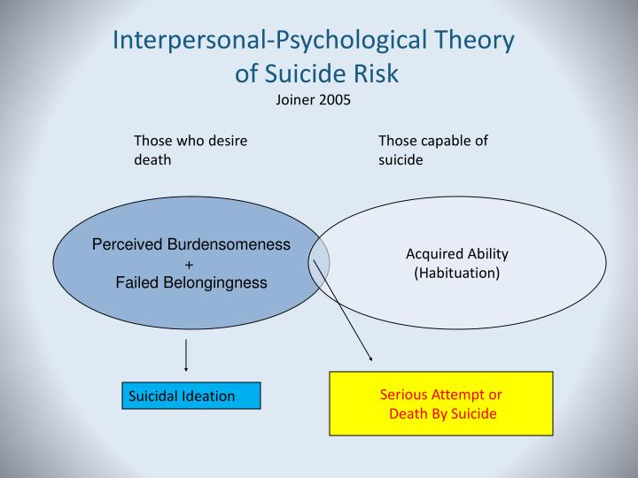 Interpersonal-Psychological Theory