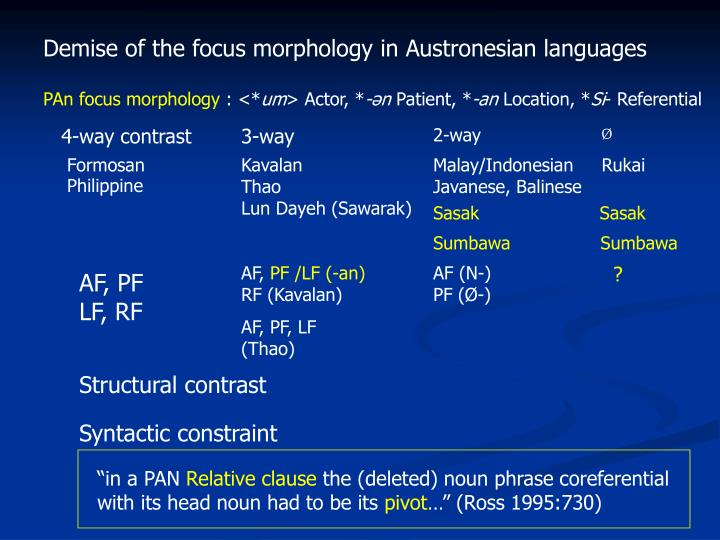 Demise of the focus morphology in Austronesian languages