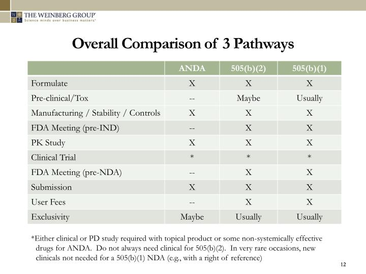 Overall Comparison of 3 Pathways