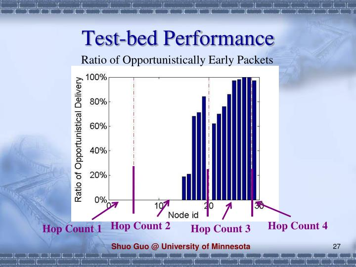 Test-bed Performance