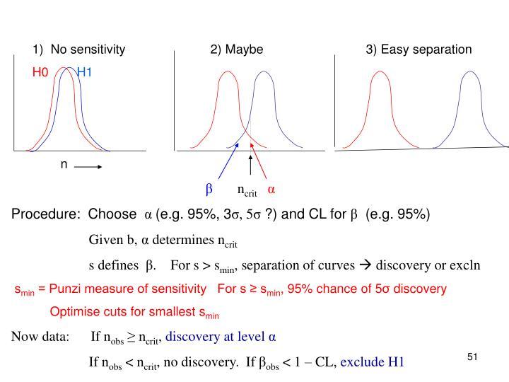 1)  No sensitivity                        2) Maybe                             3) Easy separation