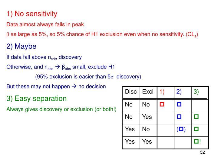No sensitivity