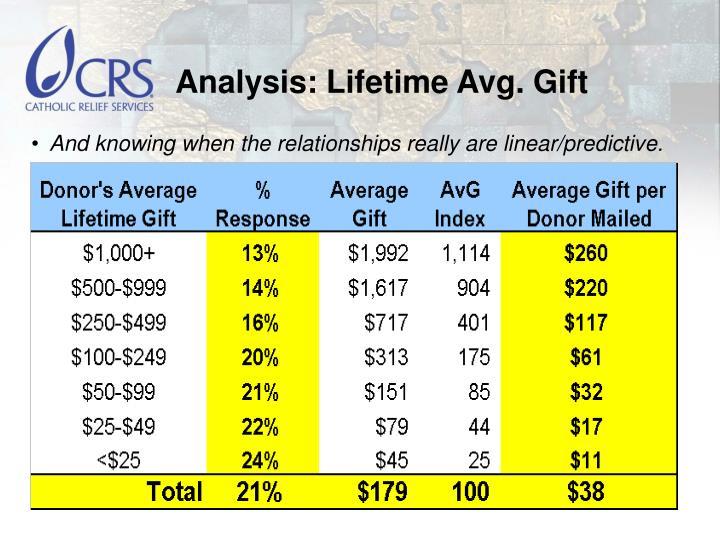 Analysis: Lifetime Avg. Gift