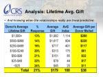 analysis lifetime avg gift