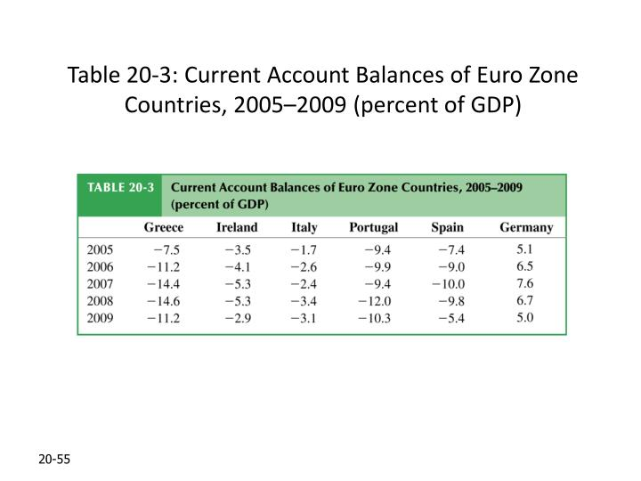 Table 20-3: Current Account Balances of Euro Zone Countries, 2005–2009 (percent of GDP)