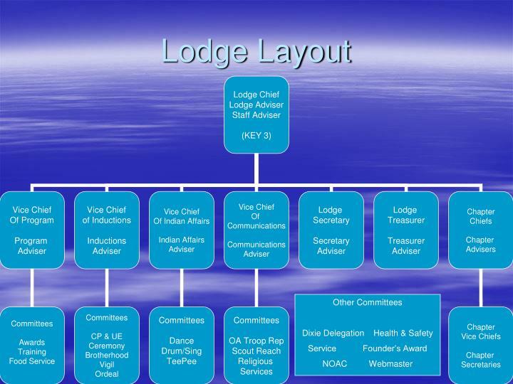 Lodge Layout