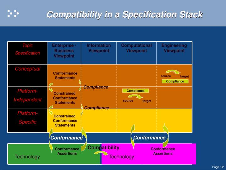 Compatibility in a Specification Stack