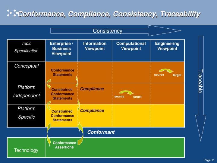 Conformance, Compliance, Consistency, Traceability
