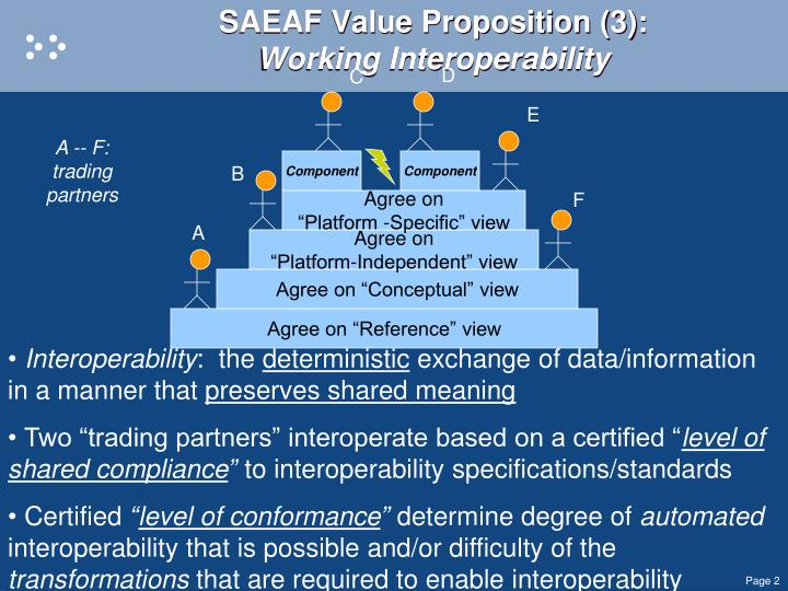 SAEAF Value Proposition (3):