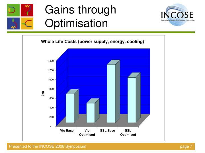 Gains through Optimisation