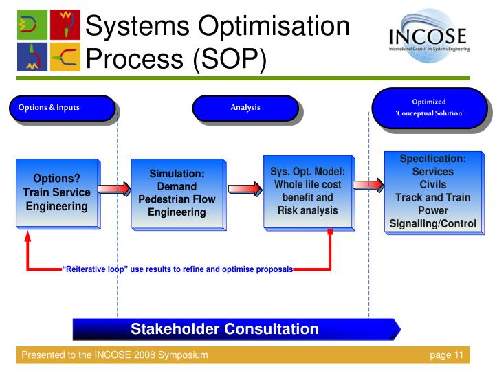 Systems Optimisation Process (SOP)