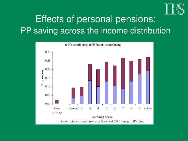 Effects of personal pensions: