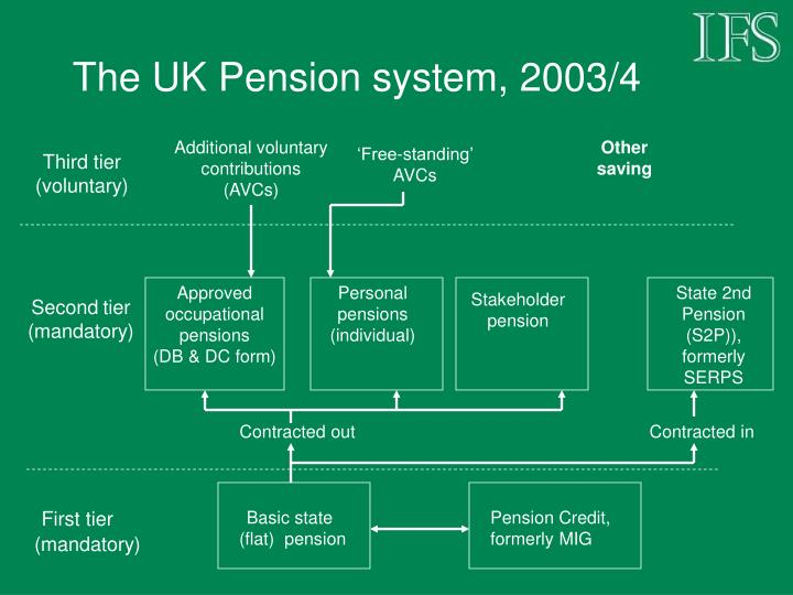 The UK Pension system, 2003/4