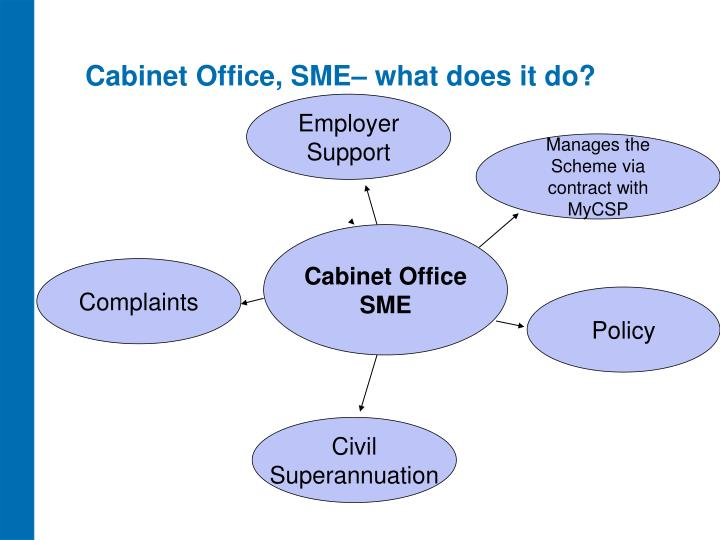 Cabinet Office, SME– what does it do?