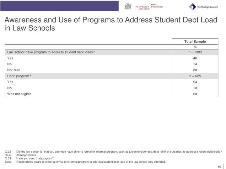 Awareness and Use of Programs to Address Student Debt Load in Law Schools
