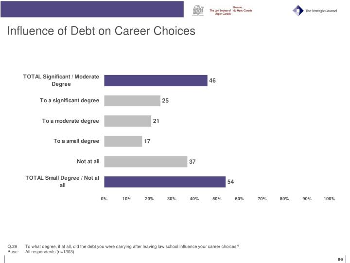 Influence of Debt on Career Choices