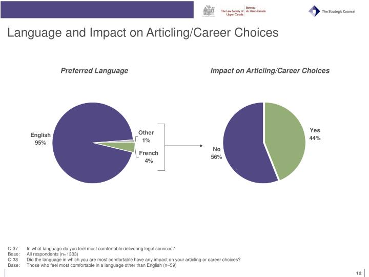 Language and Impact on Articling/Career Choices
