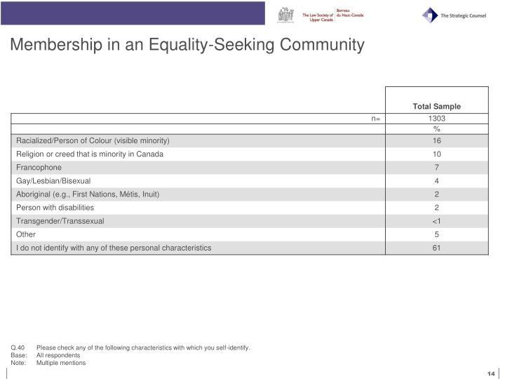 Membership in an Equality-Seeking Community
