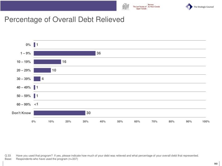 Percentage of Overall Debt Relieved