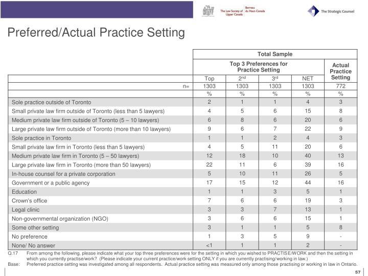 Preferred/Actual Practice Setting
