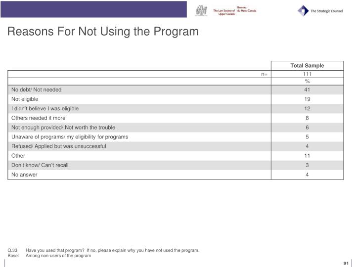 Reasons For Not Using the Program