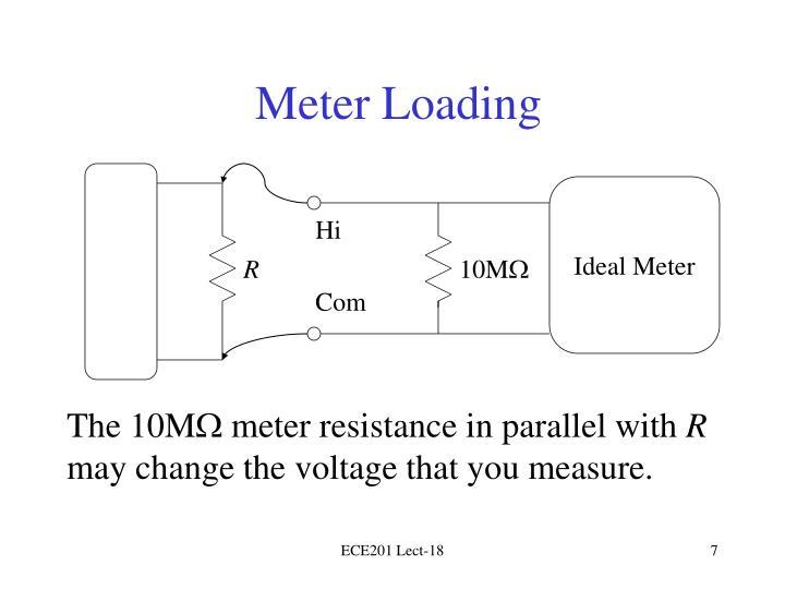 Ideal Meter