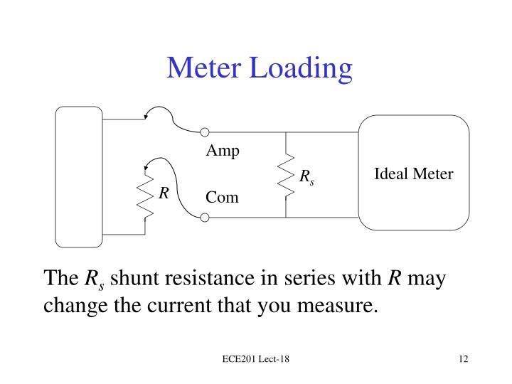 Meter Loading