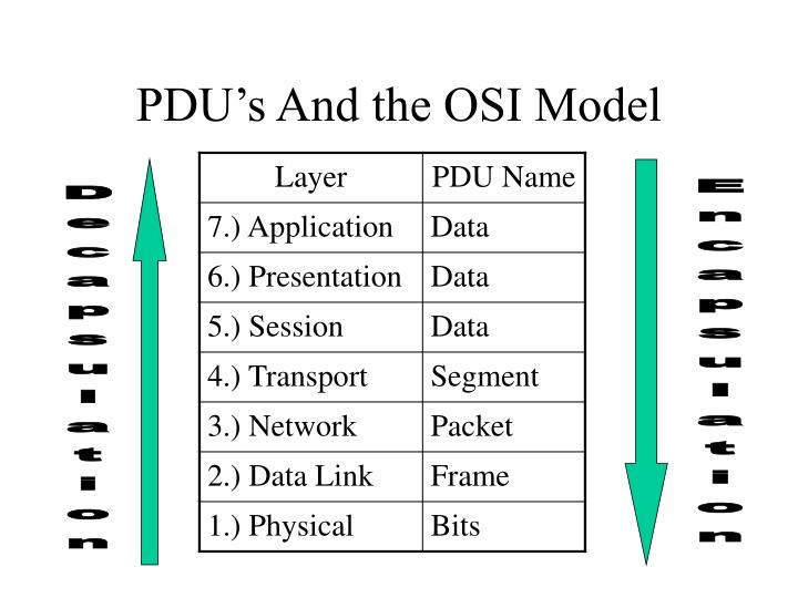 PDU's And the OSI Model