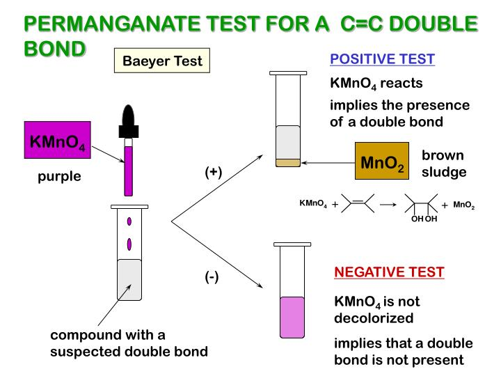 PERMANGANATE TEST FOR A  C=C DOUBLE
