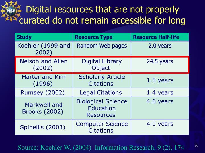 Digital resources that are not properly curated do not remain accessible for long