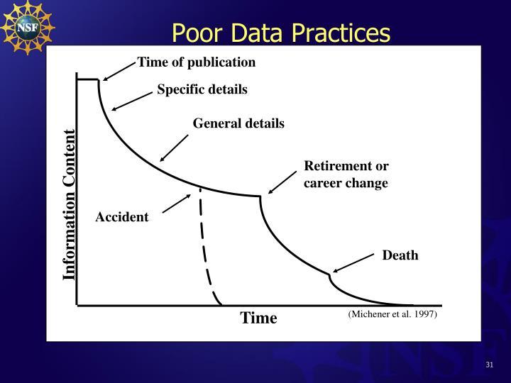 Poor Data Practices