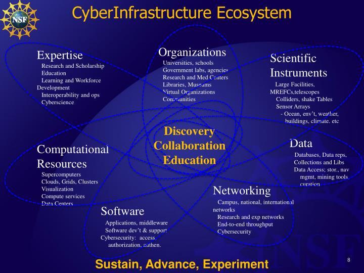 CyberInfrastructure Ecosystem