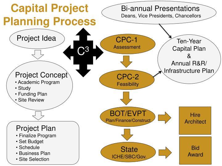 Capital Project
