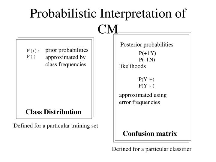 Probabilistic Interpretation of CM