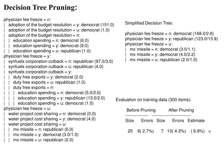 Decision Tree Pruning