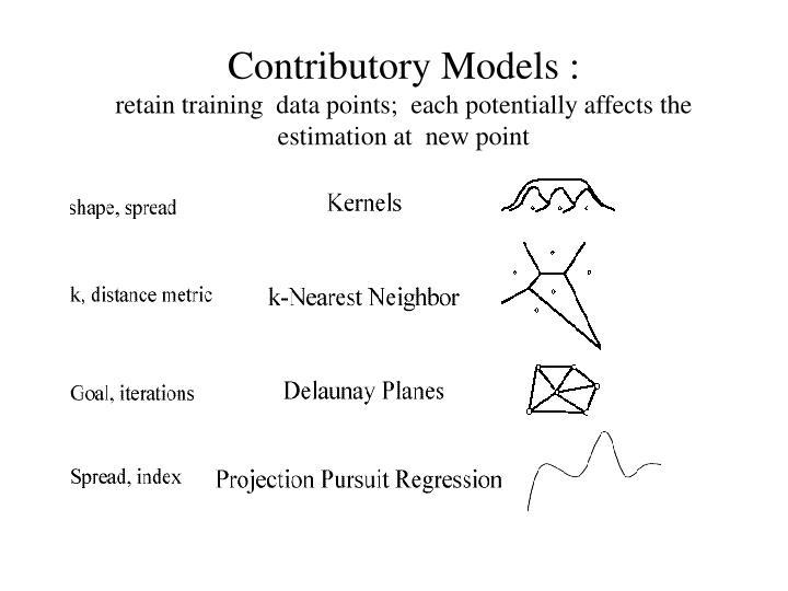 Contributory Models :